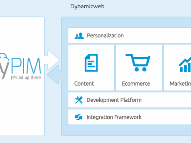 New partnership between skyPIM and Dynamicweb